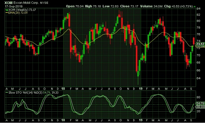 Brent oil binary options